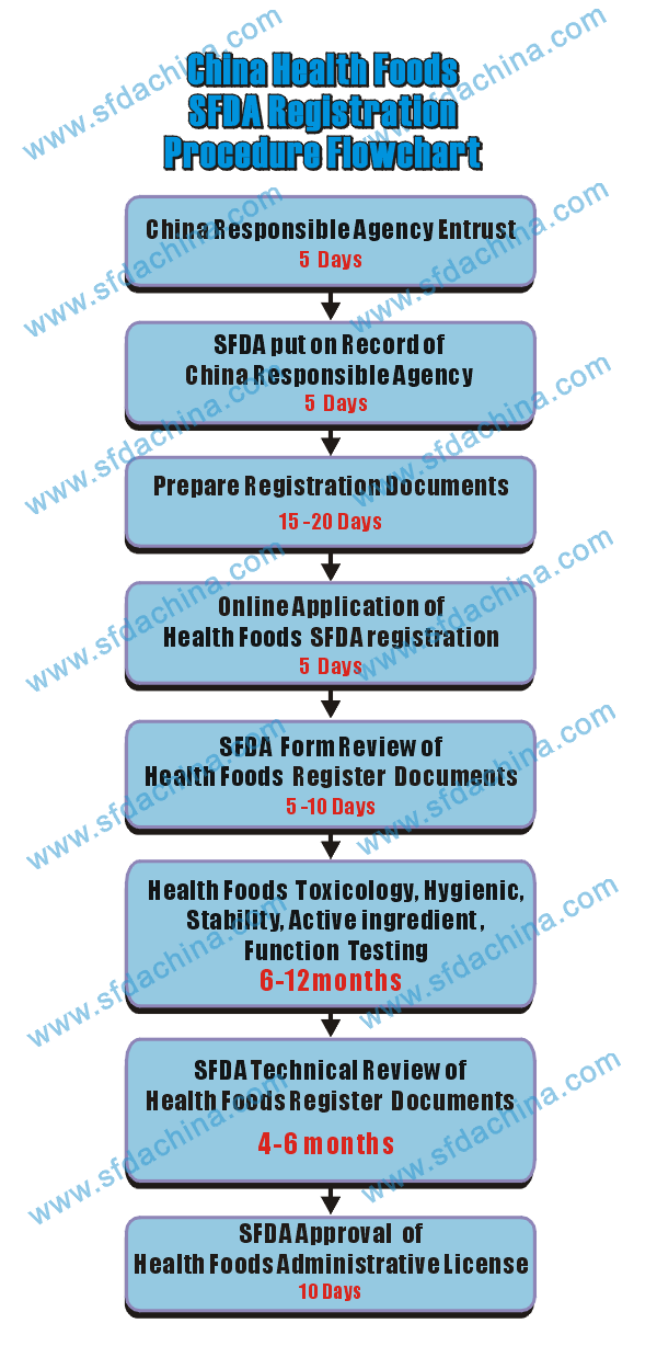 Health Food SFDA Registration Process-China FDA,SFDA,CFDA