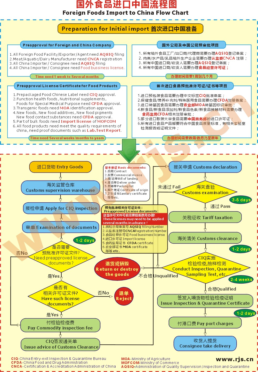 Foreign Food Export to China Process Flow Chart-China FDA